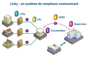 Smartgrid le réseau électrique intelligent