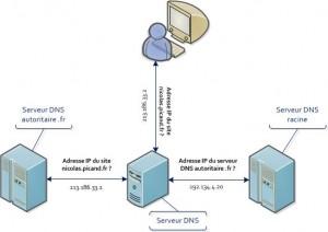 DNS Internet