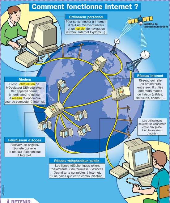 Comment fonctionne Internet ?