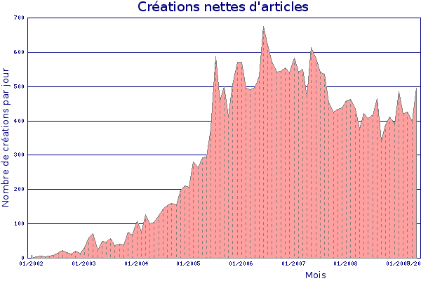 articles wikipedia statistiques