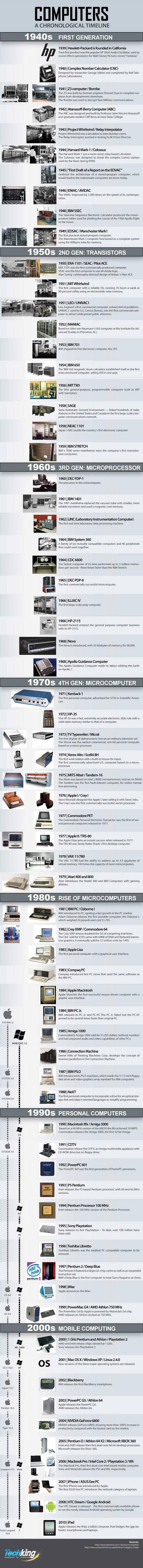 Mon coin sur le web blog archive ordinateurs chronologie de l 39 inventio - Invention de l ordinateur ...
