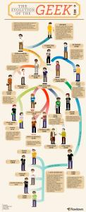 Infographie Génération Y